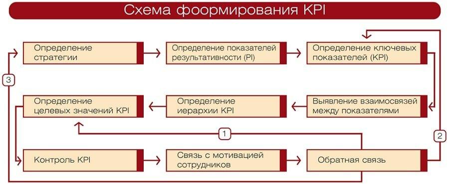 Фото Схема формирования КРI