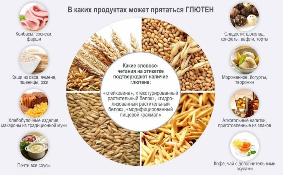 Картинка Глютен в продуктах