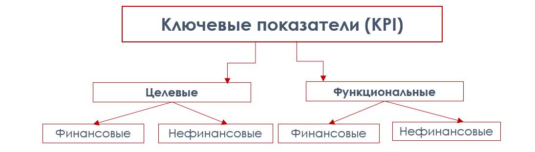 Bpj,hf;tybt Ключевые показатели КРI