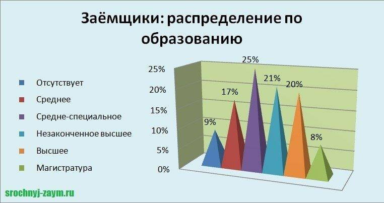 Изображение График_Заемщики распределение по образованию