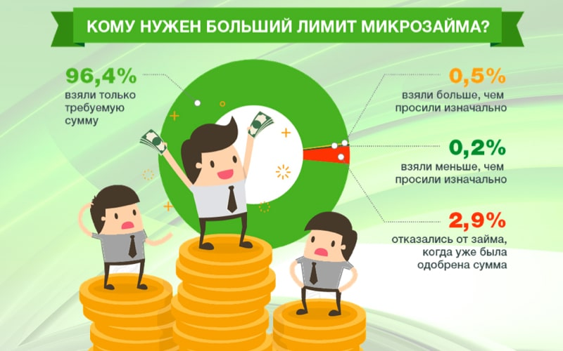 большой объём займа в России